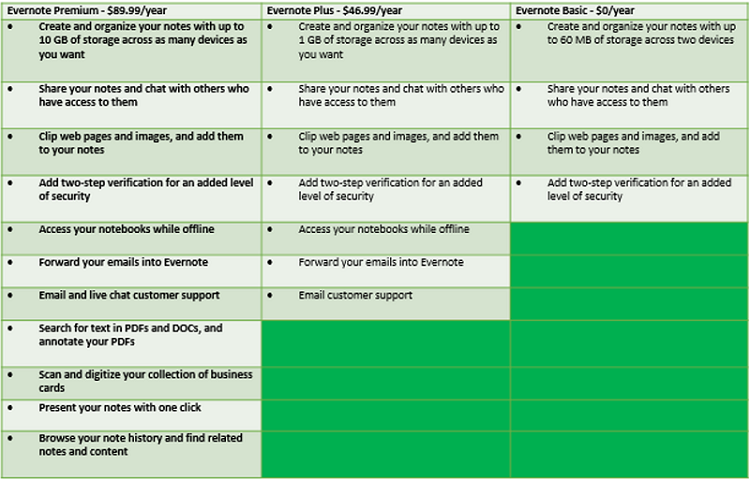 Comparison of Evernote services and prices