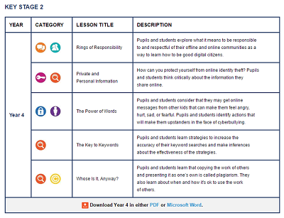 Example of a curriculum for digital literacy