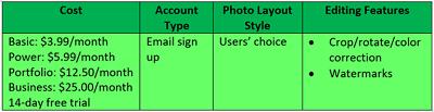 SmugMug table of information