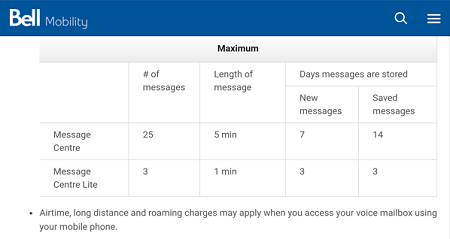 Bell voicemail plan options